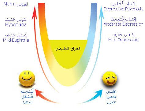 الأدوية السورية Rahmoon Nortival دواء مضاد للأكتئاب يوصف لمعالجة المرضى الذين يعانون من حالات الاكتئاب المختلط بالقلق الخفيف إلى المتوسط الشدة بالاضافة إلى أستعماله كمزيل للقلق الخفيف يحتوي على مادة النورتريبتيلين ومادة